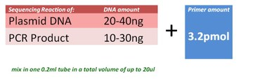 Sequencing DNA concentration table new